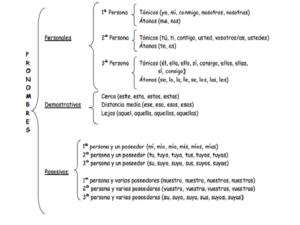 Análisis morfológico de oraciones